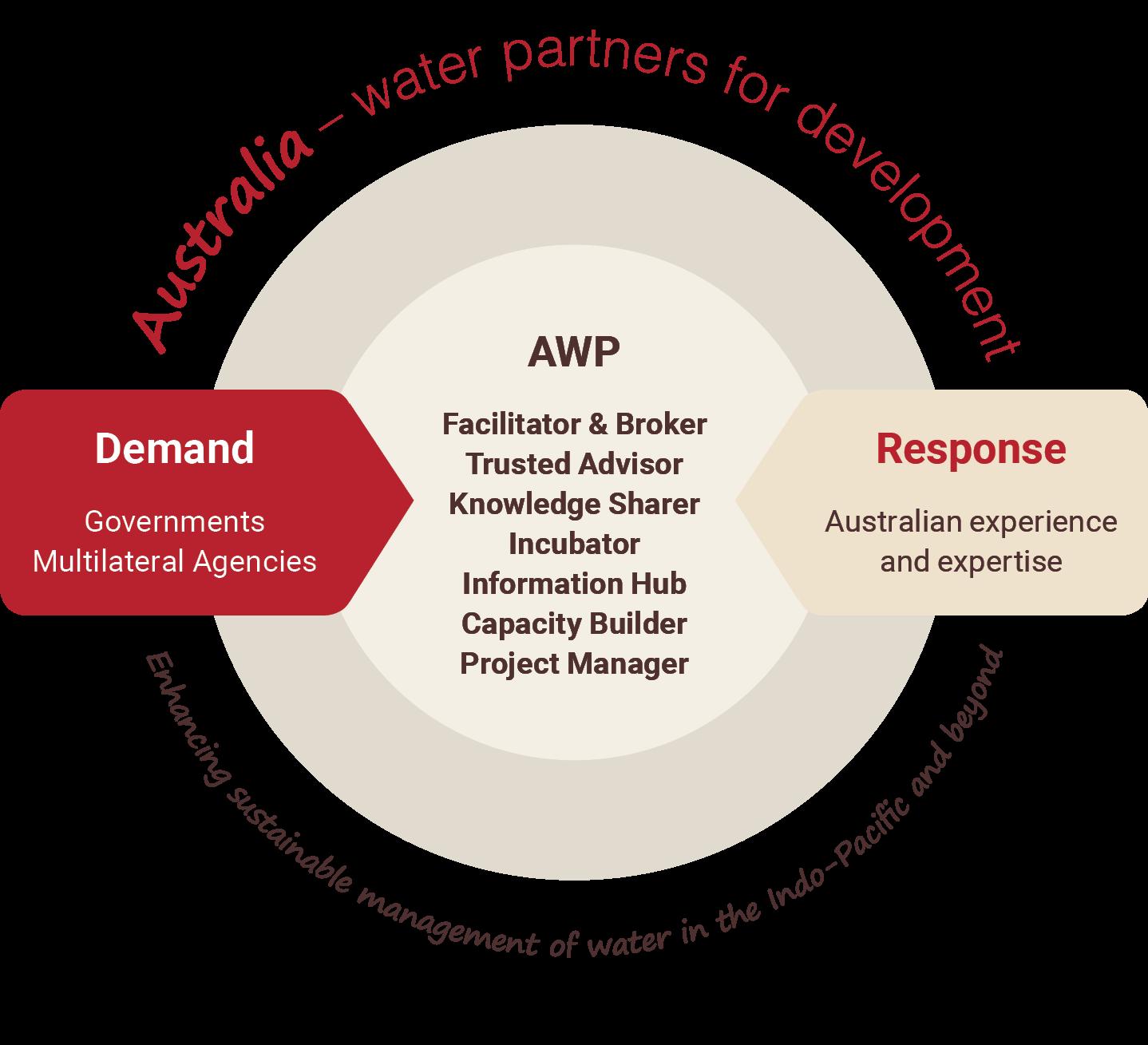 AWP Operational Model